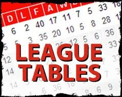 LEAGUE TABLES – Under 14′s – Blues & Reds